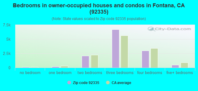 Bedrooms in owner-occupied houses and condos in Fontana, CA (92335)