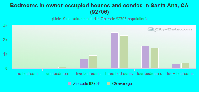 Bedrooms in owner-occupied houses and condos in Santa Ana, CA (92706)