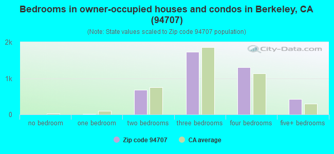 Bedrooms in owner-occupied houses and condos in Berkeley, CA (94707)