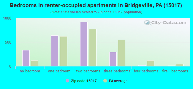 Bedrooms in renter-occupied apartments in Bridgeville, PA (15017)