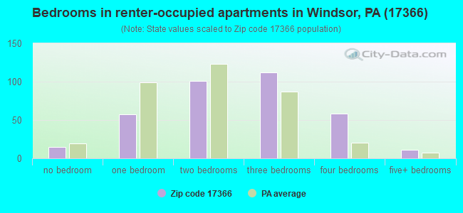 Bedrooms in renter-occupied apartments in Windsor, PA (17366)