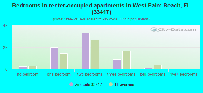 Bedrooms in renter-occupied apartments in West Palm Beach, FL (33417)