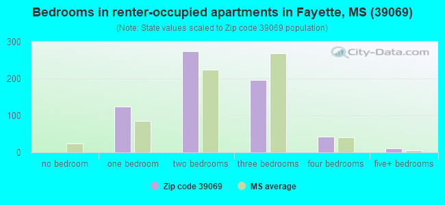 Bedrooms in renter-occupied apartments in Fayette, MS (39069)