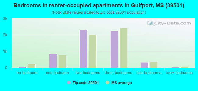 Bedrooms in renter-occupied apartments in Gulfport, MS (39501)