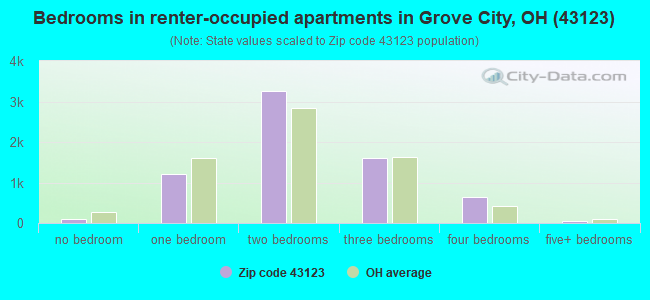 Bedrooms in renter-occupied apartments in Grove City, OH (43123)