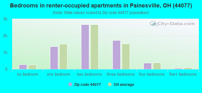 Bedrooms in renter-occupied apartments in Painesville, OH (44077)