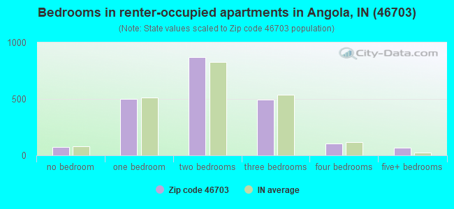 Bedrooms in renter-occupied apartments in Angola, IN (46703)