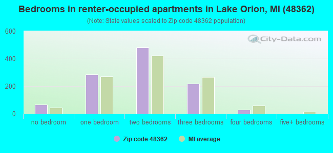 Bedrooms in renter-occupied apartments in Lake Orion, MI (48362)