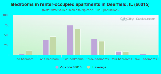 Bedrooms in renter-occupied apartments in Deerfield, IL (60015)