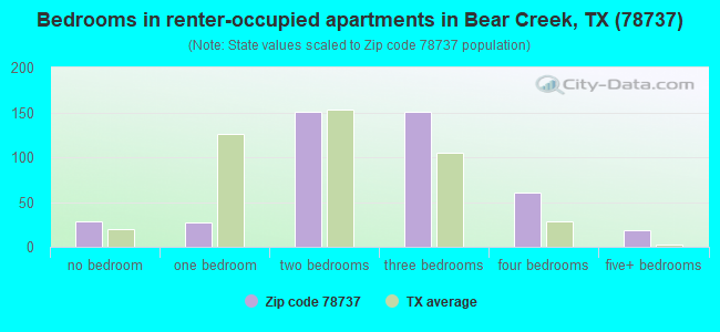 Bedrooms in renter-occupied apartments in Bear Creek, TX (78737)