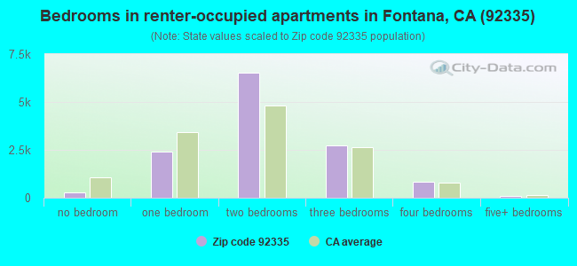 Bedrooms in renter-occupied apartments in Fontana, CA (92335)