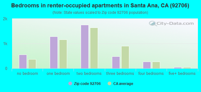 Bedrooms in renter-occupied apartments in Santa Ana, CA (92706)
