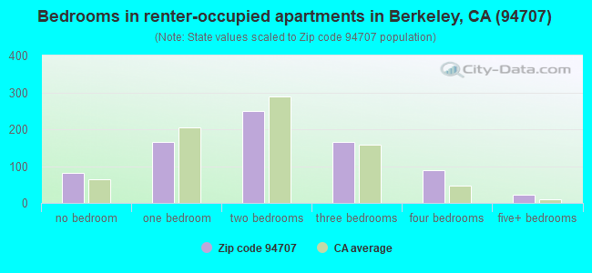Bedrooms in renter-occupied apartments in Berkeley, CA (94707)