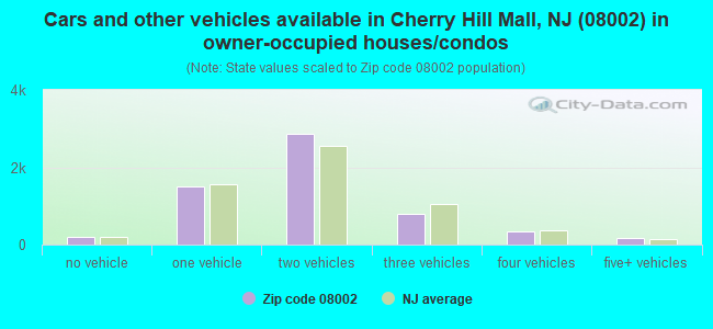 Cars and other vehicles available in Cherry Hill Mall, NJ (08002) in owner-occupied houses/condos