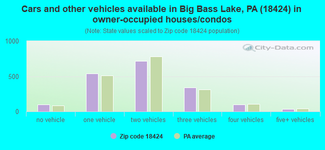Cars and other vehicles available in Big Bass Lake, PA (18424) in owner-occupied houses/condos