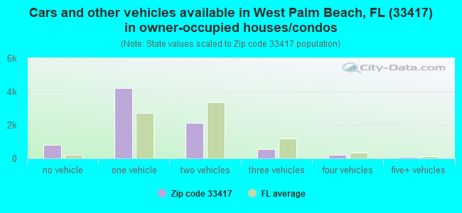 Cars and other vehicles available in West Palm Beach, FL (33417) in owner-occupied houses/condos