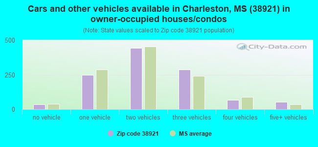 Cars and other vehicles available in Charleston, MS (38921) in owner-occupied houses/condos