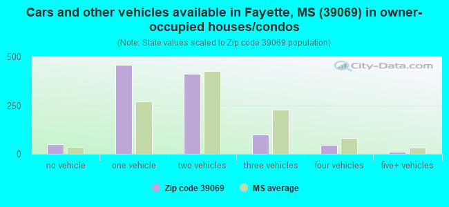 Cars and other vehicles available in Fayette, MS (39069) in owner-occupied houses/condos