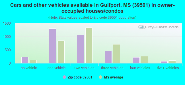 Cars and other vehicles available in Gulfport, MS (39501) in owner-occupied houses/condos