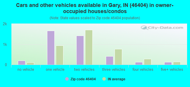 cars-owner-occupied-houses-46404.png
