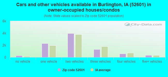 Cars and other vehicles available in Burlington, IA (52601) in owner-occupied houses/condos