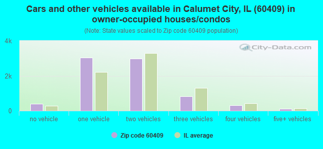 Cars and other vehicles available in Calumet City, IL (60409) in owner-occupied houses/condos
