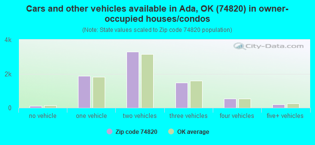 Cars and other vehicles available in Ada, OK (74820) in owner-occupied houses/condos