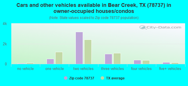Cars and other vehicles available in Bear Creek, TX (78737) in owner-occupied houses/condos