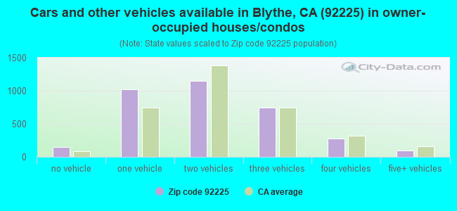 Cars and other vehicles available in Blythe, CA (92225) in owner-occupied houses/condos