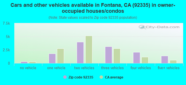 Cars and other vehicles available in Fontana, CA (92335) in owner-occupied houses/condos