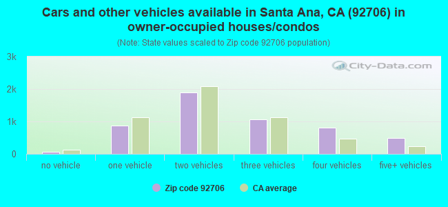 Cars and other vehicles available in Santa Ana, CA (92706) in owner-occupied houses/condos