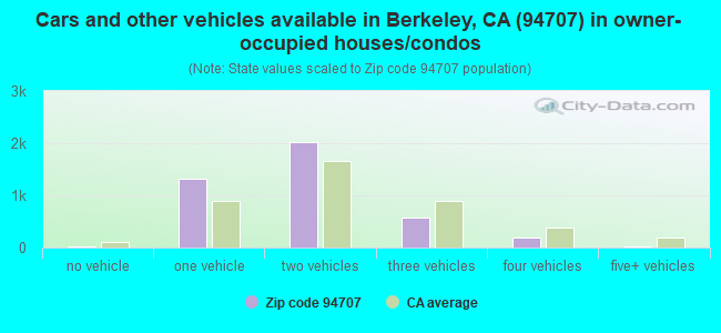 Cars and other vehicles available in Berkeley, CA (94707) in owner-occupied houses/condos