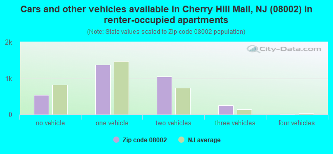 Cars and other vehicles available in Cherry Hill Mall, NJ (08002) in renter-occupied apartments