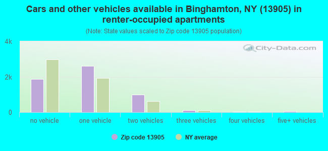 Cars and other vehicles available in Binghamton, NY (13905) in renter-occupied apartments