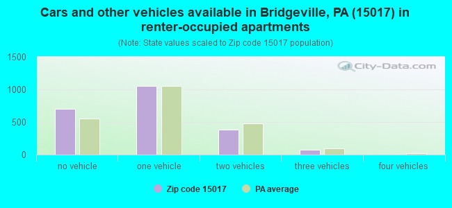 Cars and other vehicles available in Bridgeville, PA (15017) in renter-occupied apartments