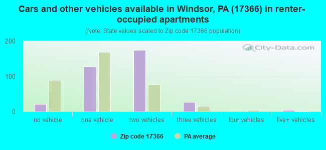 Cars and other vehicles available in Windsor, PA (17366) in renter-occupied apartments