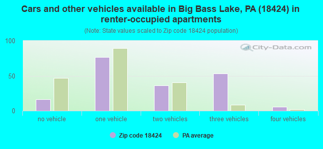Cars and other vehicles available in Big Bass Lake, PA (18424) in renter-occupied apartments