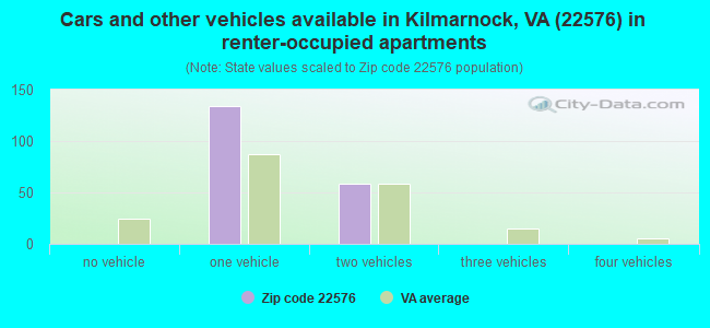 Cars and other vehicles available in Kilmarnock, VA (22576) in renter-occupied apartments