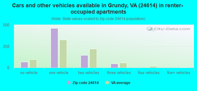 Cars and other vehicles available in Grundy, VA (24614) in renter-occupied apartments