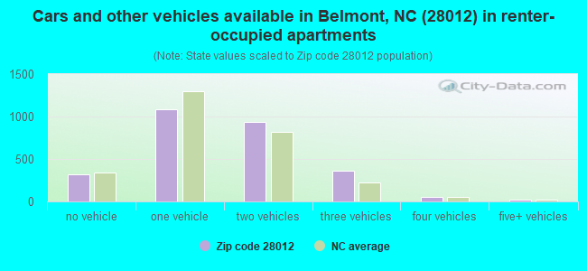 Cars and other vehicles available in Belmont, NC (28012) in renter-occupied apartments