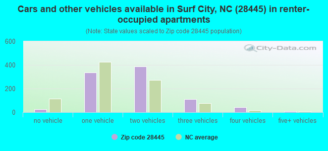 Cars and other vehicles available in Surf City, NC (28445) in renter-occupied apartments