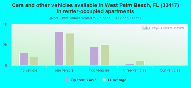 Cars and other vehicles available in West Palm Beach, FL (33417) in renter-occupied apartments
