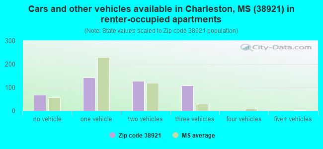 Cars and other vehicles available in Charleston, MS (38921) in renter-occupied apartments