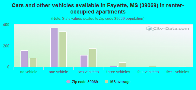 Cars and other vehicles available in Fayette, MS (39069) in renter-occupied apartments
