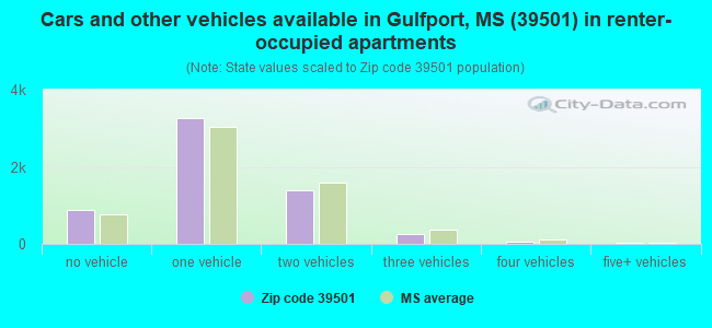 Cars and other vehicles available in Gulfport, MS (39501) in renter-occupied apartments