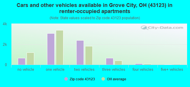 Cars and other vehicles available in Grove City, OH (43123) in renter-occupied apartments