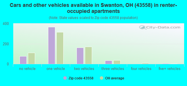 Cars and other vehicles available in Swanton, OH (43558) in renter-occupied apartments