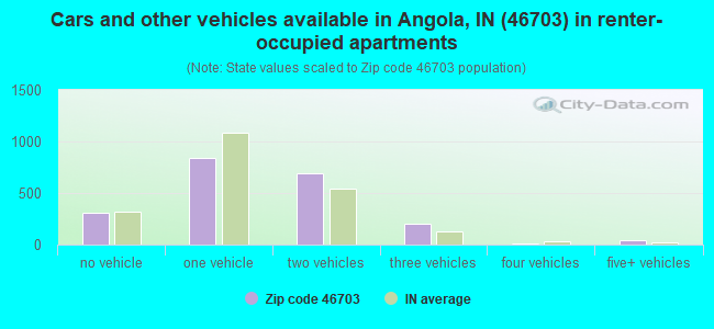 Cars and other vehicles available in Angola, IN (46703) in renter-occupied apartments