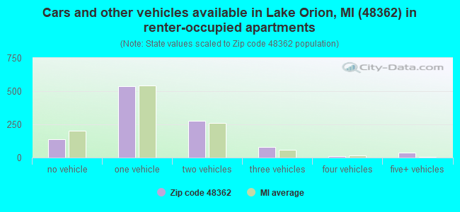 Cars and other vehicles available in Lake Orion, MI (48362) in renter-occupied apartments