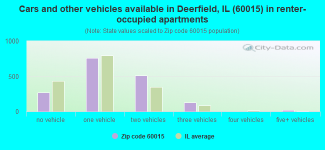Cars and other vehicles available in Deerfield, IL (60015) in renter-occupied apartments